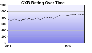 CXR Chess Rating Chart for Player Adrian Ong