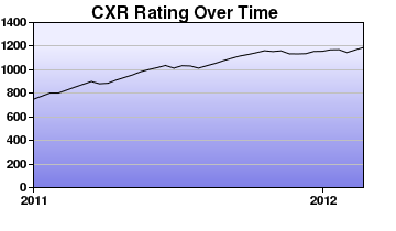 CXR Chess Rating Chart for Player Israelito Rilloraza