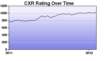 CXR Chess Rating Chart for Player Andrew Sopungco