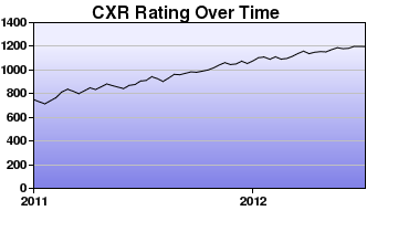 CXR Chess Rating Chart for Player Carl Valdellon