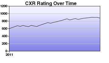 CXR Chess Rating Chart for Player Marcus Chu