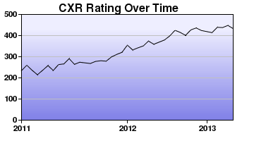 CXR Chess Rating Chart for Player Charles Benway
