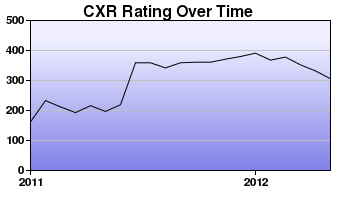 CXR Chess Rating Chart for Player William Albers
