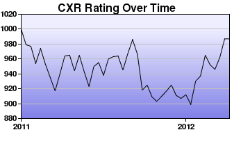 CXR Chess Rating Chart for Player Dariel Delosreyes