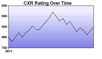 CXR Chess Rating Chart for Player Veronica Dacanay