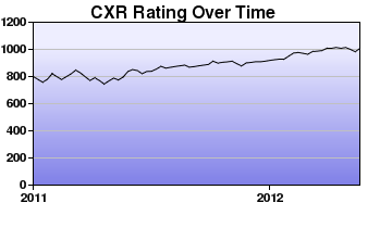CXR Chess Rating Chart for Player John Oncita
