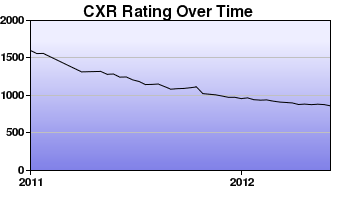 CXR Chess Rating Chart for Player Brian Villa