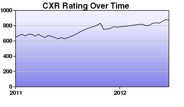 CXR Chess Rating Chart for Player Paul Topacio