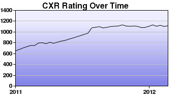 CXR Chess Rating Chart for Player Francis Parro