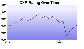 CXR Chess Rating Chart for Player Vincent Mamutuk