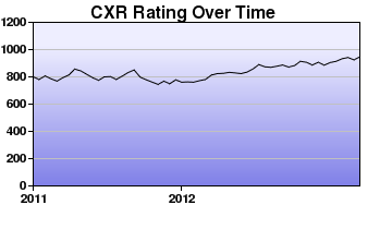 CXR Chess Rating Chart for Player Jed Pasia