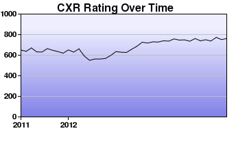 CXR Chess Rating Chart for Player Andre Pasia