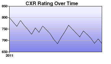 CXR Chess Rating Chart for Player Louis Aboy