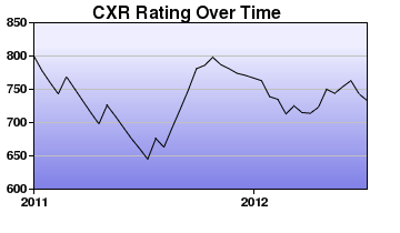 CXR Chess Rating Chart for Player Matthew Mejia