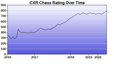 CXR Chess Rating Chart for Player Andrew Dudleson