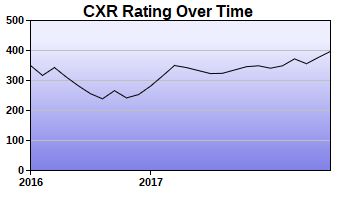 CXR Chess Rating Chart for Player Connor Cross