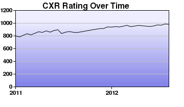 CXR Chess Rating Chart for Player Sean Abiera
