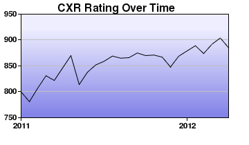 CXR Chess Rating Chart for Player Roland Ligon