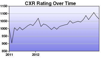CXR Chess Rating Chart for Player Dave Saguban