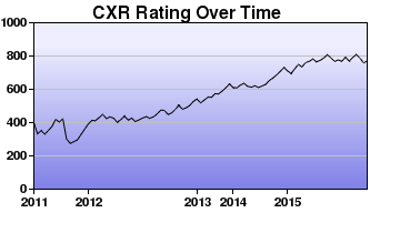 CXR Chess Rating Chart for Player Joseph Martin