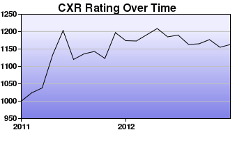 CXR Chess Rating Chart for Player Mark Villarante