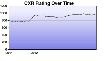 CXR Chess Rating Chart for Player Kerby Koh