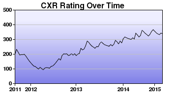 CXR Chess Rating Chart for Player Trysta Duerson