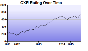 CXR Chess Rating Chart for Player Clayton Engelby