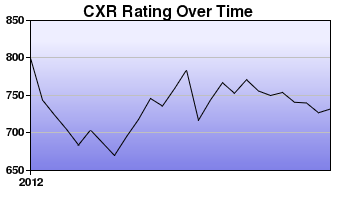 CXR Chess Rating Chart for Player Christopher Lao