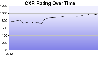 CXR Chess Rating Chart for Player Clark Perez