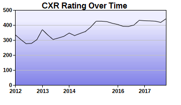 CXR Chess Rating Chart for Player Benjamin Kelly