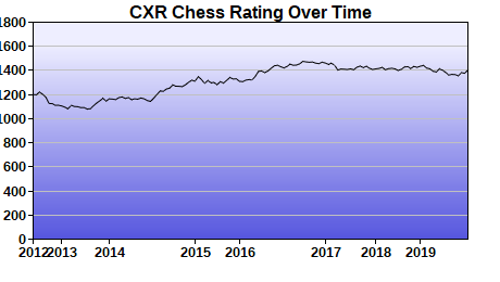 CXR Chess Rating Chart for Player Steve Hughes