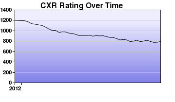 CXR Chess Rating Chart for Player Hunter Langer