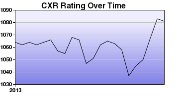 CXR Chess Rating Chart for Player Jack Pearce