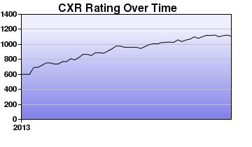 CXR Chess Rating Chart for Player Cameron Irvan