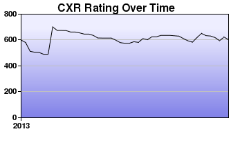CXR Chess Rating Chart for Player Chance Irvan