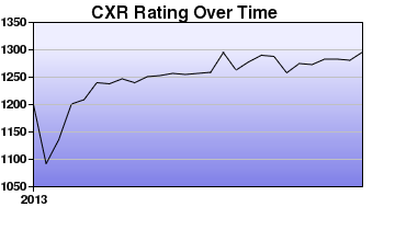 CXR Chess Rating Chart for Player Trenton Walters