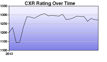 CXR Chess Rating Chart for Player Ty Williams