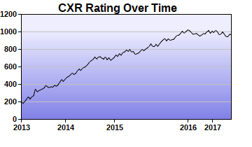 CXR Chess Rating Chart for Player Noah Reid