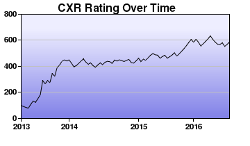 CXR Chess Rating Chart for Player Colin Ruhl