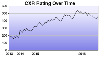 CXR Chess Rating Chart for Player Quinn Boren