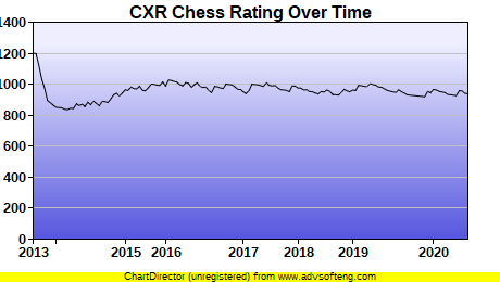 CXR Chess Rating Chart for Player Devin Graham-Ancsin