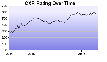 CXR Chess Rating Chart for Player Efren Llanes