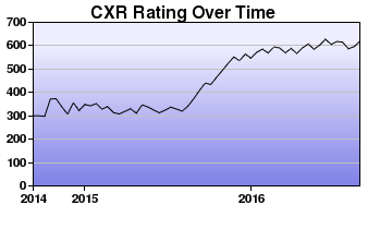 CXR Chess Rating Chart for Player Ty Garland
