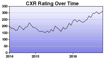 CXR Chess Rating Chart for Player Briana Fisher