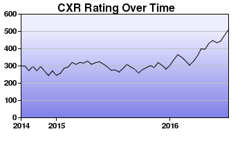 CXR Chess Rating Chart for Player Elijah Bauer