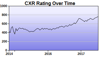 CXR Chess Rating Chart for Player William Ford