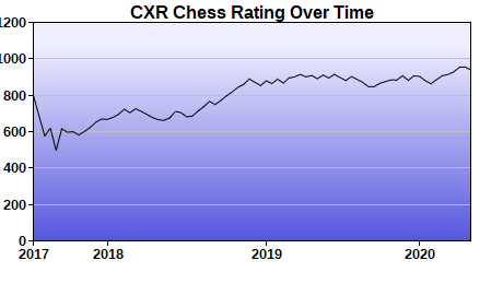 CXR Chess Rating Chart for Player Andrew Ratterman