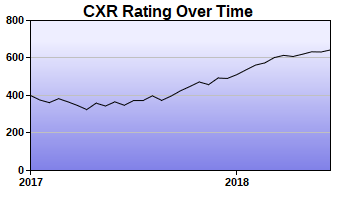 CXR Chess Rating Chart for Player Kayla Weng