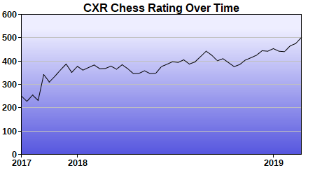 CXR Chess Rating Chart for Player Noah Boudreau